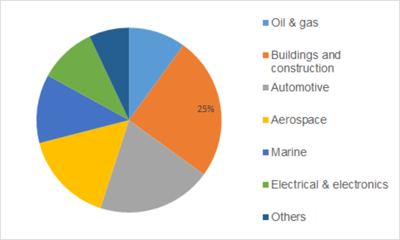 Fire Protection Coatings Market Size, Share, Trends, Growth Insights, Top Manufacturers and Demand Forecast to 2023