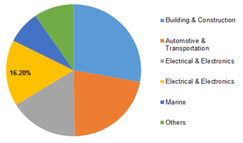 Epoxy Resin Market Key Player, Size, Share, Analysis, Business Opportunities, Price Trend and Global Industry by 2023