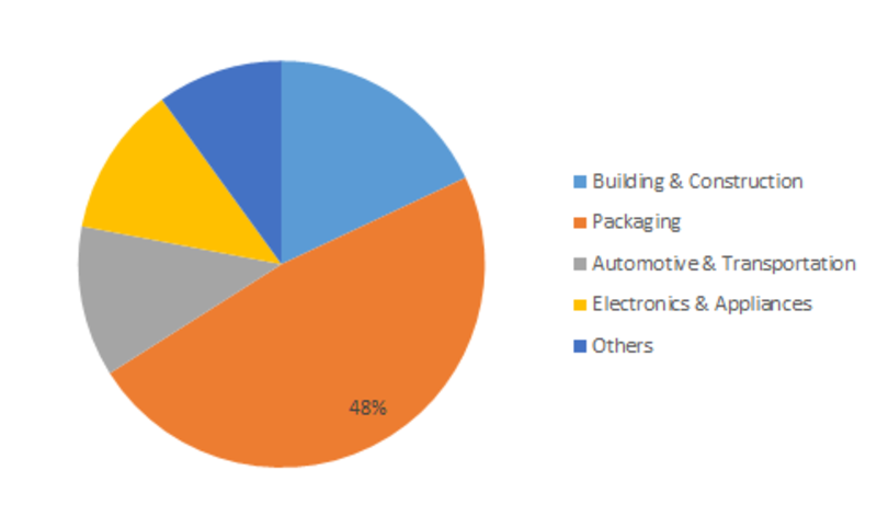Glass Additives Market Revenue, Industry Share, Size Estimation, Promising Growth Factors, Key Players, Competitive Analysis, Future Demand till 2023