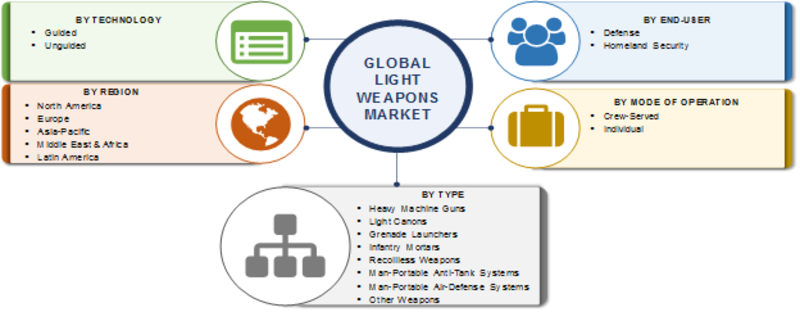 Light Weapons Market 2019 Global Analysis, Industry Size, Share, Top Leaders Profiles, Current Status, Segmentation and Trends by Forecast to 2023
