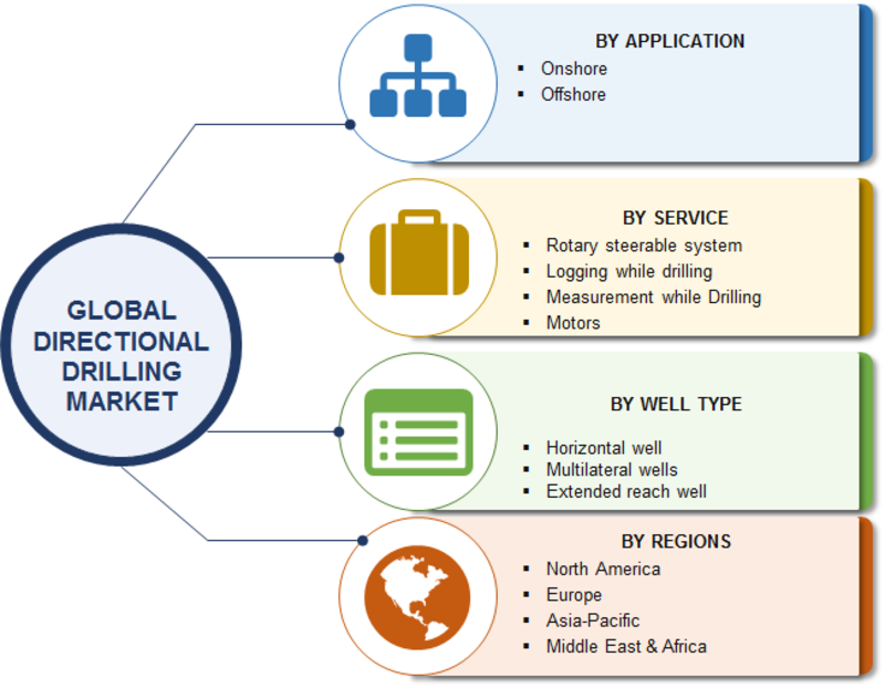 Directional Drilling Market Statistics Data, Impressive Growth, Top Manufacturers, Opportunity Assessment, Competitive Landscape, Business Strategies And Forecast To 2023