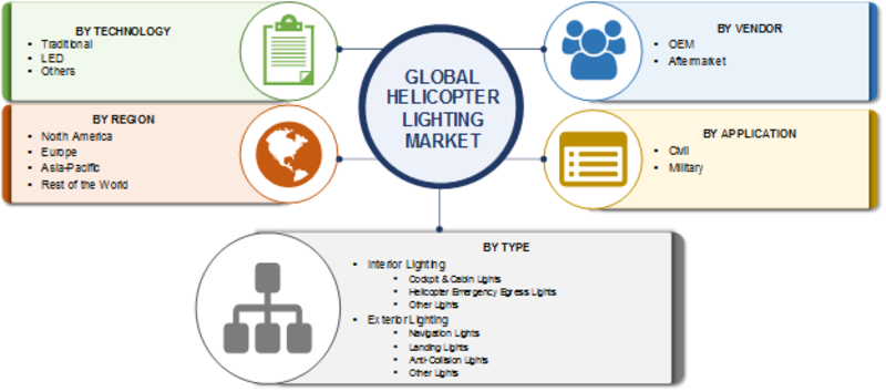 Helicopter Lighting Market 2019 Analysis, Size, Share, Overview, Global Industry Growth, Segmentation and Trends by Forecast to 2023
