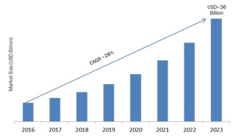 3D Imaging Market 2019 Emerging Opportunities, Future Plans, Competitive Landscape, Key Vendors, Historical Analysis, Future Growth by Forecast to 2023