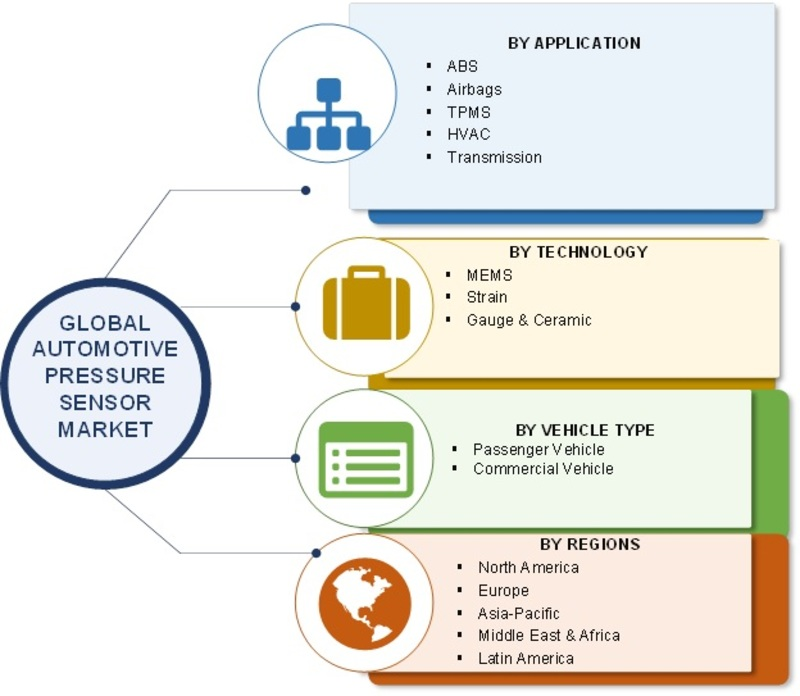 Automotive Pressure Sensors Market 2019 Global Analysis, Size, Trends, Share, Growth, Key Players, Merger, And Regional Forecast To 2023
