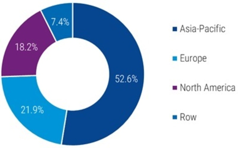 Automotive Shock Absorber Market Size, Share 2019 Merger, Growth, Key Players, Trends, Competitive Landscape, Regional Analysis With Global Industry Forecast To 2025
