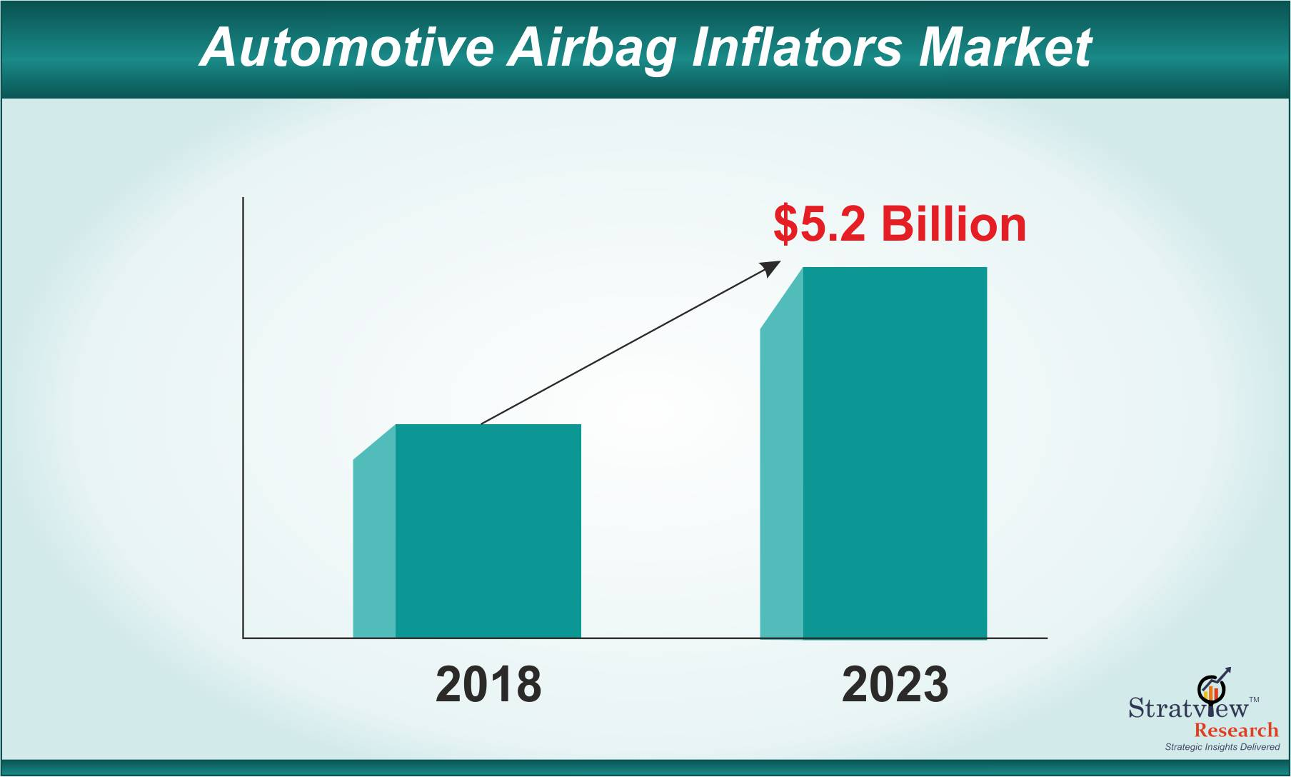 Automotive Airbag Inflators Market is Expected to Reach US$ 5.2 Billion by 2023