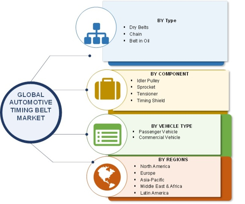 Automotive Timing Belt Market Size, Share 2019 Industry Analysis By Growth, Merger, Key Players, Trends, Opportunities And Regional Forecast To 2023