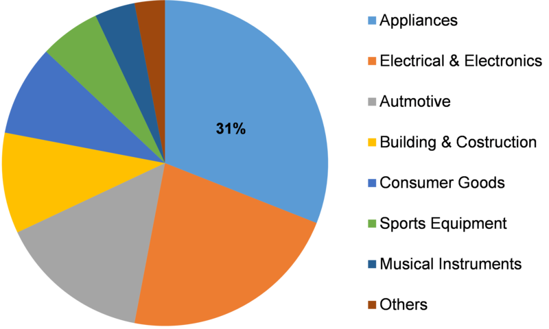 Acrylonitrile Butadiene Styrene Market Size, Share, Growth Factors, Key Players Outlook, Strategies, Product Development till 2019-2023