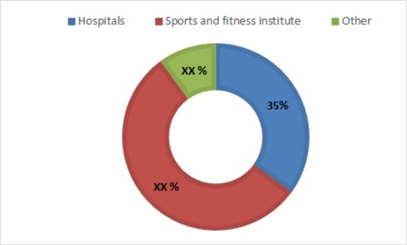 Wireless Health and Fitness Devices Market Driven by Growth of Telecom Technology, Increasing Consumer Awareness