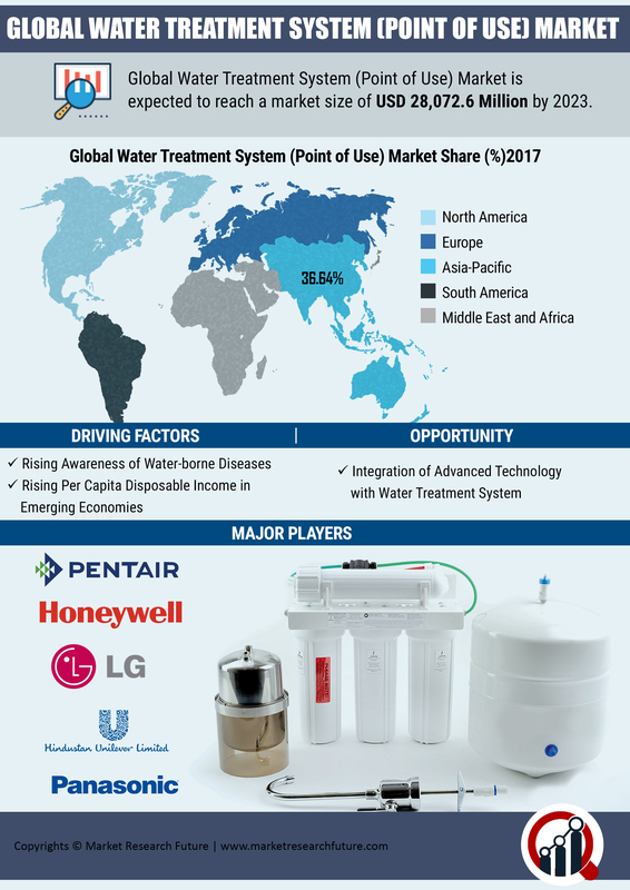 Water Treatment System (Point of Use) Market To Cross at USD 28,072.6 Mn By 2023| CAGR of 8.5% With Key Industry Analysis By Segments Poised for Strong Growth, Regional Trends & Competitive Landscape