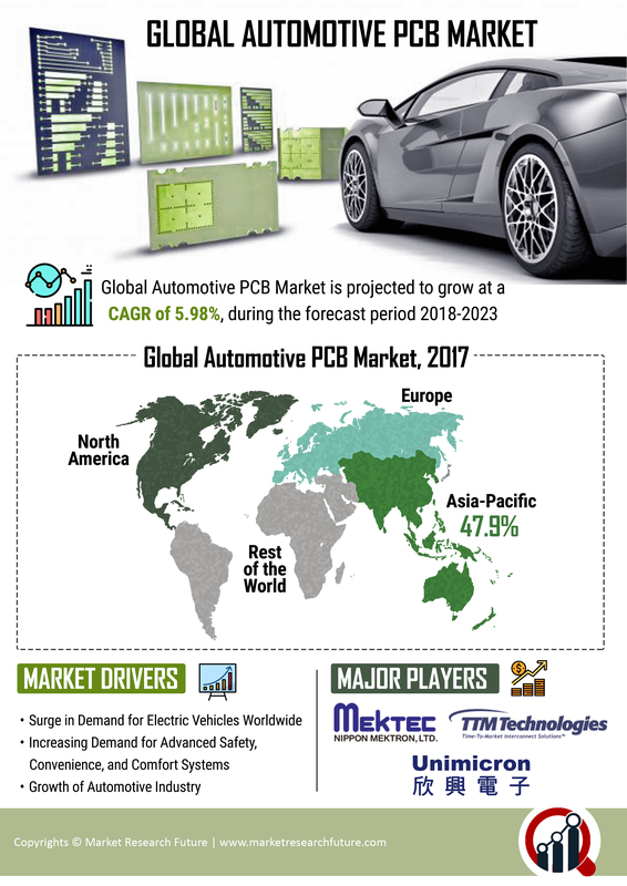 Automotive PCB Market Share, Size, Trends 2019 Global Analysis By Size, Growth, Share, Trends, Key Players, Segments, Competitive Landscape With Regional Forecast To 2023