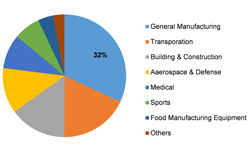 Hard Coatings Market Leading Players, Size, Share, End Users, Applications,  Business Demand, Development, Emerging Trends, CAGR and Global Forecast 2023