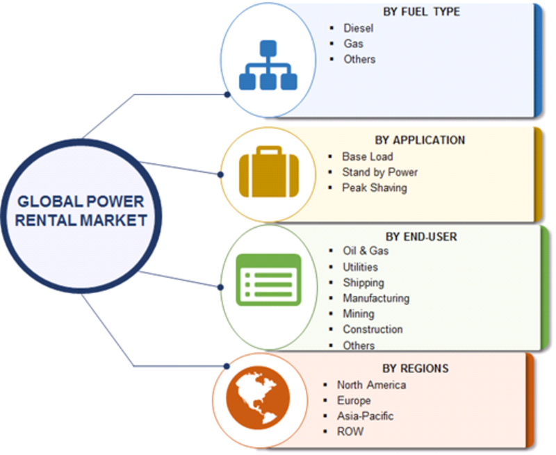 Power Generator Rental Market 2019 Current Scenario, Fuel Type, Latest Technology, Future Trends, Prominent Players Analysis, Segments and Demand by Forecast to 2023