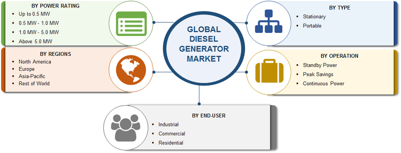 Diesel Generator Market 2019 Global Industry Segmented by Portability, Operation, Power Rating, End-User, Top Players, Opportunities Assessment and Regional Forecast to 2023