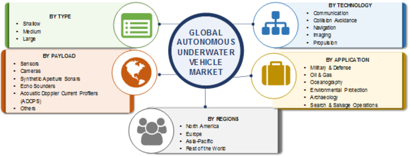 Underwater Vehicle Market 2019 Size, Share, Industry Segmentation, Leading Growth Drivers, Emerging Audience, Recent Trends, Forecast to 2023