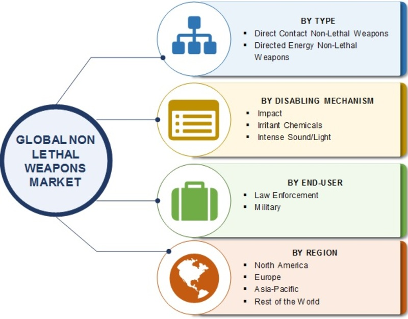 Non-Lethal Weapons Market Share 2019, Industry Opportunities, Global Demand, Latest Development, Growth, Business Strategies and Upcoming Trends by Forecast to 2023