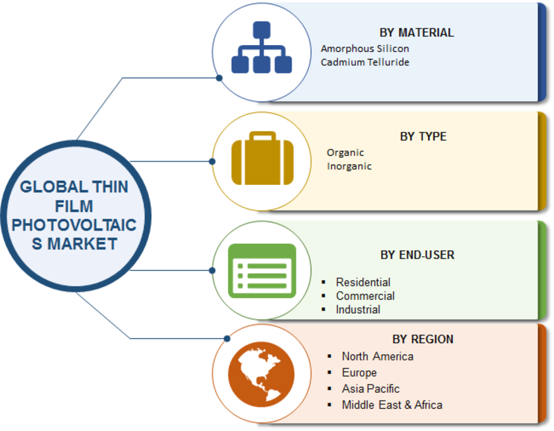 Thin Film Photovoltaic Market 2019 Statistics Data, Leading Manufacturers, Growth Factors, Competitive Landscape, Demand and Business Boosting Strategies till 2023