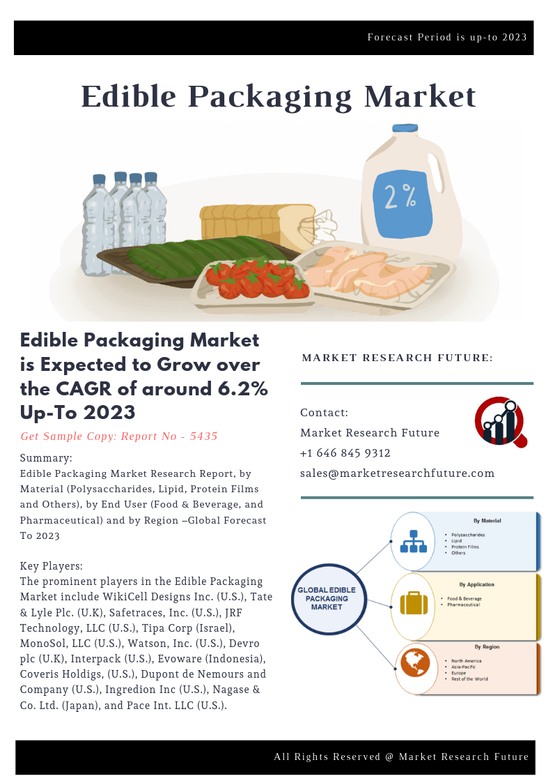 Edible Packaging Market 2019 Global Analysis, Industry Size, Share, High CAGR, Future Estimations, Key Industry Segments Poised for Strong Growth in Future till forecast 2023