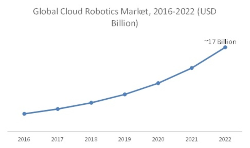 Cloud Robotics Market 2019 Opportunities, Size, Segments, Industry Growth, Historical Analysis, Gross Margin, Emerging Technology, Demands by Forecast to 20222