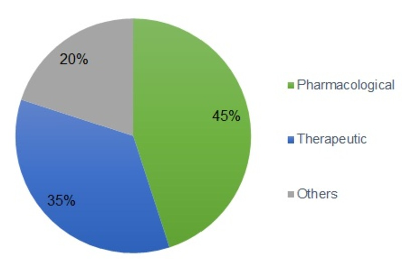 Top Trends Driving the Middle East and Africa Smoking Cessation and Nicotine De-Addiction Market; MRFR Unleashes the Forecast for 2018 – 2022