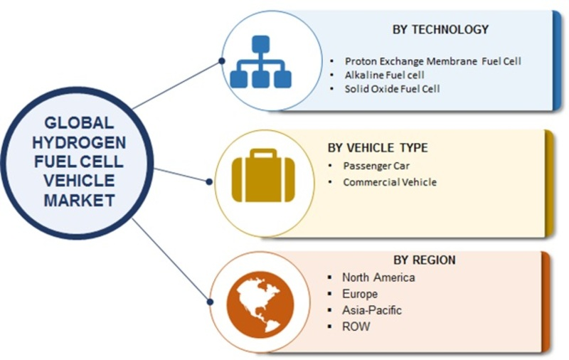 Hydrogen Fuel Cell Vehicle Market Size, Growth 2019 Global Industry Analysis, Key Players, Merger, Share, Trends, Statistics, Competitive Landscape, And Regional Forecast To 2023