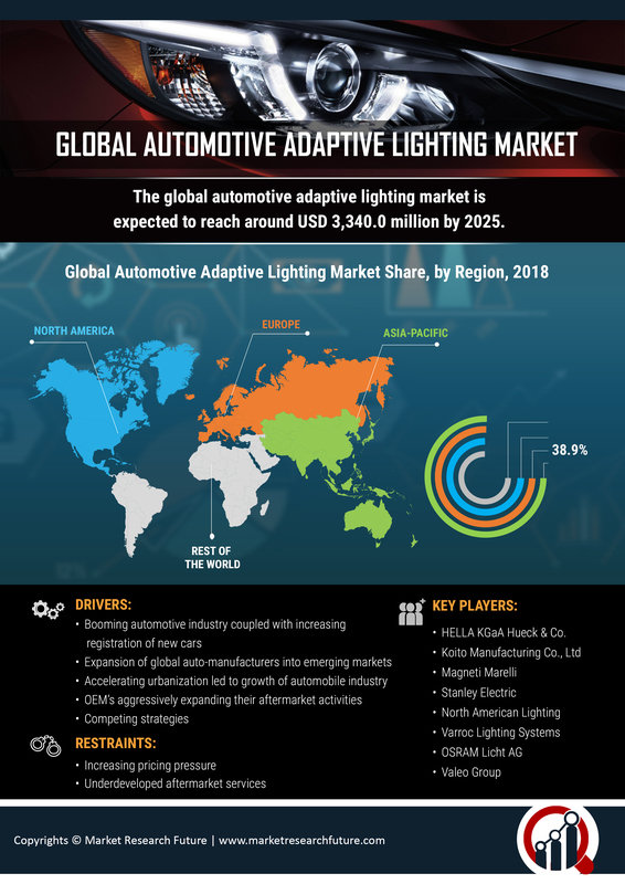 Automotive Adaptive Lighting Market Size, Growth 2019 Global Industry Analysis, Share, Merger, Key Players, Trends, Statistics, Competitive Landscape, And Regional Forecast to 2023