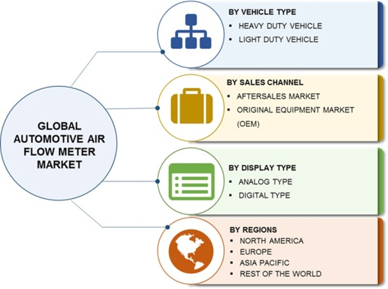 Automotive Air Flow Meter Market Size, Growth 2019 Global Industry Analysis, Trends, Key Players, Merger, Share, Statistics, Competitive And Regional Forecast To 2023