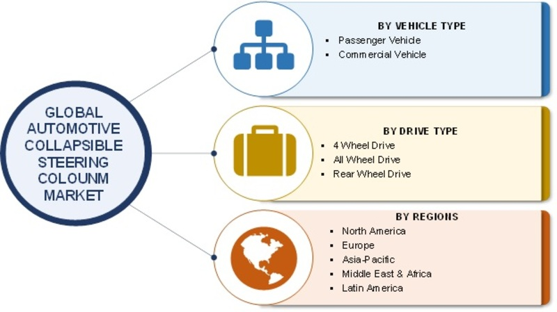 Automotive Collapsible Steering Column Market Size, Growth 2019 Share, Merger, Key Players, Trends, Competitive Landscape, Regional Analysis with Global Industry Forecast to 2023