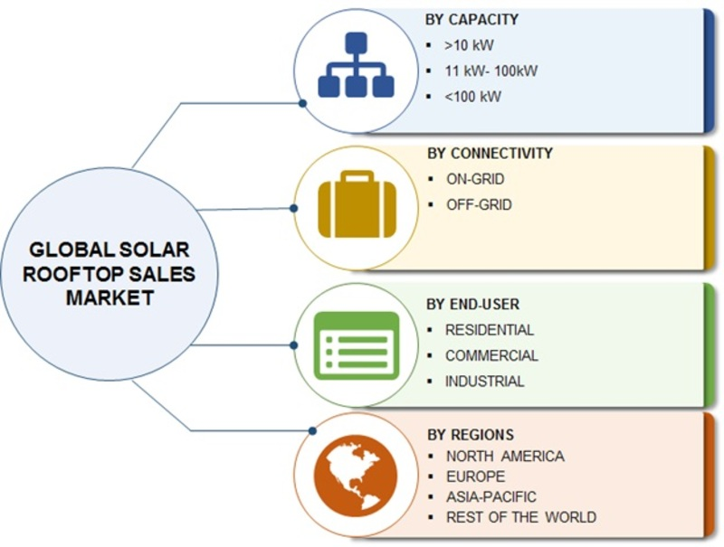 Solar Rooftop Market Dynamics, In-Depth Analysis by Trends, Key Players, Scope, Challenges, Capacity, Connectivity, Opportunity, Application and Demand by Forecast 2023