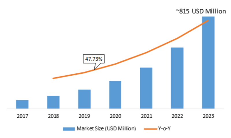 Lighting-as-a-Service Market 2019 to Witness Comprehensive Growth, Business Opportunities, Trends, Company Profiles, Global Expansion and Forecasts