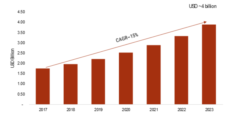 Security Information and Event Management Market 2019 to 2023 Booming Trends, Share, Growth Challenges, Key Players, Industry Segments & Competitors Analysis
