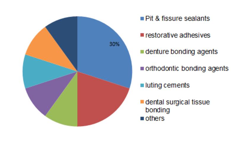 Dental Adhesive Market Drivers, Comprehensive Insights and Capacity Growth Analysis 2023 | Dentsply Sirona, KURARAY NORITAKE DENTAL INC., 3M, Procter & Gamble, GSK group of companies, tokuyama dental