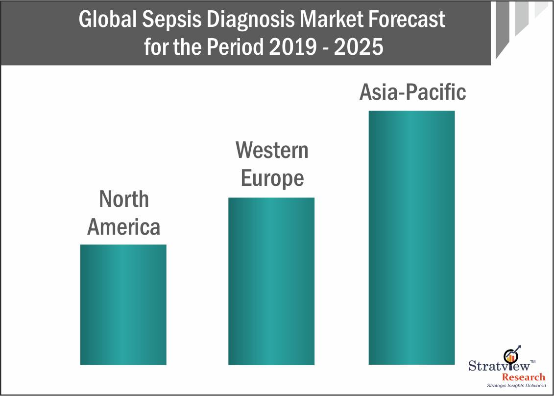 Sepsis Diagnosis Market Forecast Offers a View of the Future of Sepsis Cases