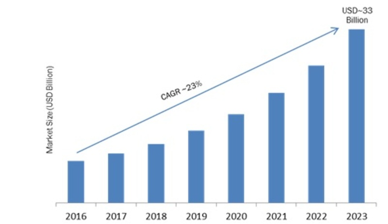 Smart Home Appliances Market 2019-2023: Key Findings, Global Segments, Regional Study, Business Trends and Future Prospects