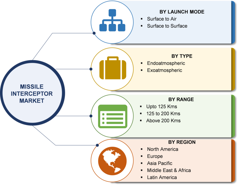 Missile Interceptor Market Size, Share, Emerging Technologies, Acquisition Growth, Insights Trends and Demand by Forecast to 2023