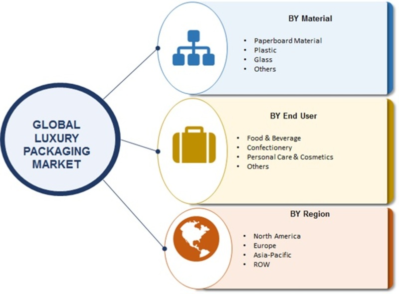 Luxury Packaging Market 2019 Worldwide Analysis By Top Key Players, Global Trends, Industry Size, Development Strategy, Methodologies, Outlook and Regional Forecast to 2023