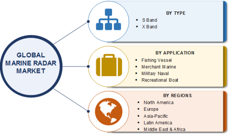 Marine Radar Market 2019 Global Trends, Size, Share, Leading Players Analysis, Growth Factors, Regional Analysis and Industry Forecast to 2023