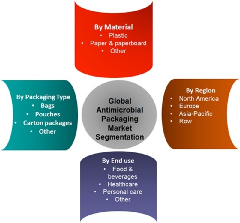 Antimicrobial Packaging Market 2019 Global Segmentation, Target Audience, Global Analysis with Focus on Opportunities, Development Strategy, Methodologies, Top Key Players and Regional Forecast to 202