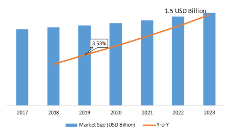 Moisture Analyzer Market 2019 Size, Growth, Sales Revenue, Development Status, Competitive Landscape and Opportunity Assessment by Forecast 2023