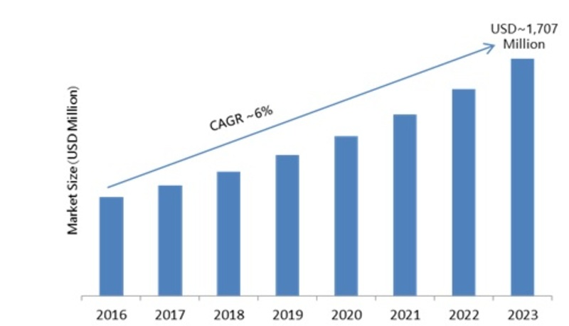 Frequency Synthesizer Market 2019 Historical Analysis, Recent Trends, Opportunity Assessment, Future Scope and Potential of Industry Growth by Forecast to 2023