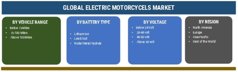 Electric motorcycle | Global Electric Motorcycle Market Industry Analysis, Size, Share, Growth, Trends, With CAGR Of 10.35% during the forecast period 2019–2025