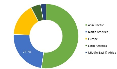 Caustic Soda Market Trends, Industry Share, Growth Forecast, Business Strategy, Research Analysis on Competitive landscape and Key Vendors 2027