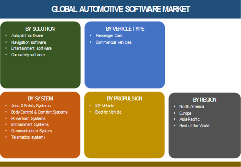 Automotive Software | Automotive Software Market Size, Share, Trends, Industry Forecast, Market Value Revenue and Detailed Overview With expected to witness 20% CAGR During - 2019 - 2023