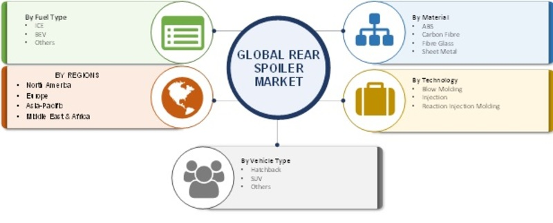 Automotive Rear Spoiler Market - 2019 Global Analysis, Size, Growth, Key Players, Merger, Share, Trends, Regional Outlook With Industry Forecast To 2023