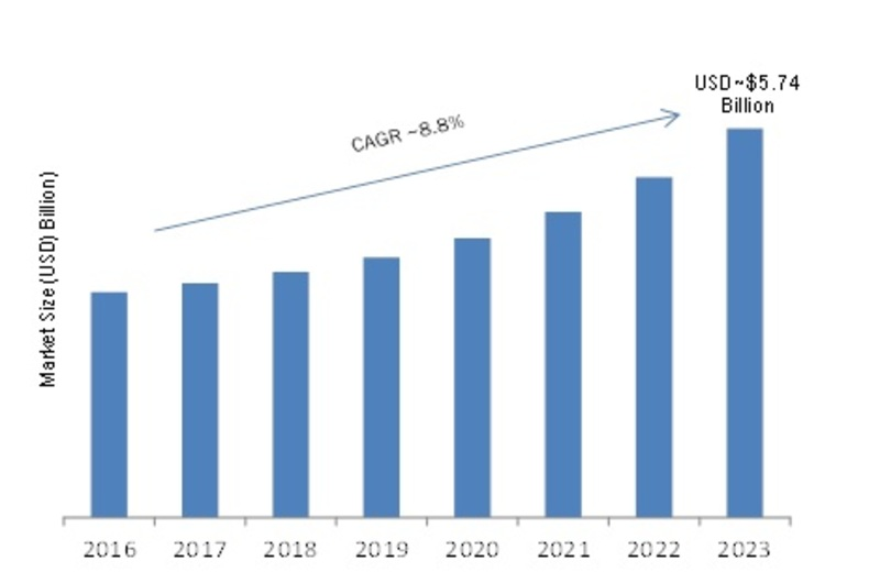 Transparent Conductive Film For Display Market 2019 Global Industry Size, Growth Regional Trends, Competitive Landscape, Regional Analysis & Forecasts to 2023