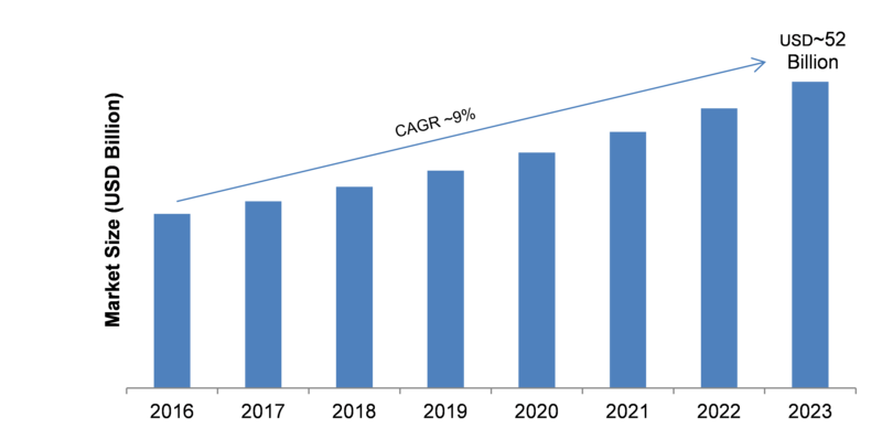 IP Telephony Market 2019 Segmentation, Application, Technology, Development History, Industry Size, Growth Factors, Sales Revenue by Forecast to 2023