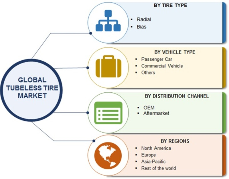 Automotive Tubeless Tire Market - 2019 Global Industry Analysis, Size, Growth, Key Players, Merger, Share, Trends, Competitive Landscape And Regional Forecast To 2023