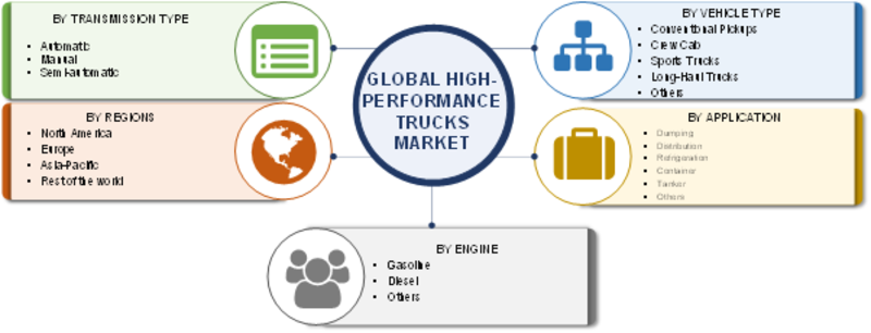 High-Performance Trucks Market Size, Growth 2019 Global Analysis, Trends,  Share, Key Players, Merger, Sales, Demand, Regional And Industry Forecast To 2023