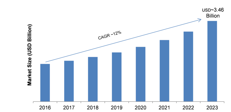 Operational Intelligence Market 2019-2023: Key Findings, Industry Segments, Regional Study, Business Trends and Future Prospects