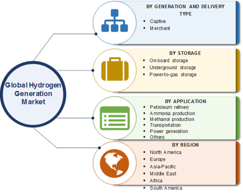 Hydrogen Generation Market Report Segmented by Generation and Delivery Type, Storage, Application, Opportunities, Trends, Growth Factor and Business Boosting Strategies till 2023